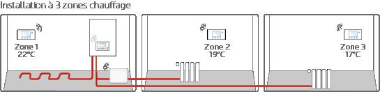 installation-hydroconfort-frisquet